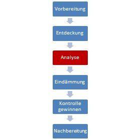 Die forensische Analyse ist nur eine Phase von sechs, die nach einem Sicherheitsvorfall stattfinden sollten (Aufteilung nach DFN-CERT).