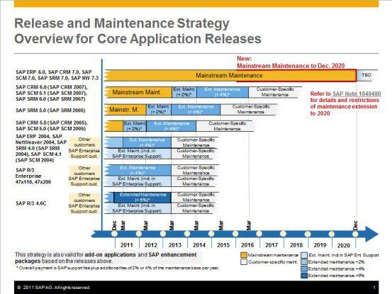 Der Fahrplan für die auslaufenden Wartungs-Dienste für SAP-Produkte.