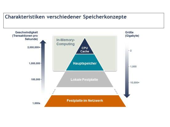 Die Pyramide zeigt, wie die Zugriffsgeschwindigkeit auf die Daten zunimmt, je näher die Verarbeitung dem In-Memory-Konzept kommt. Die Speicherkapazität nimmt zur Spitze der Pyramide natürlich ab.