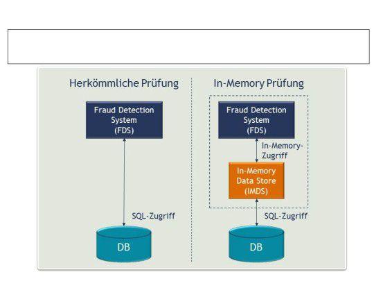 Herkömmliche Prüfung versus In-Memory-Prüfung.