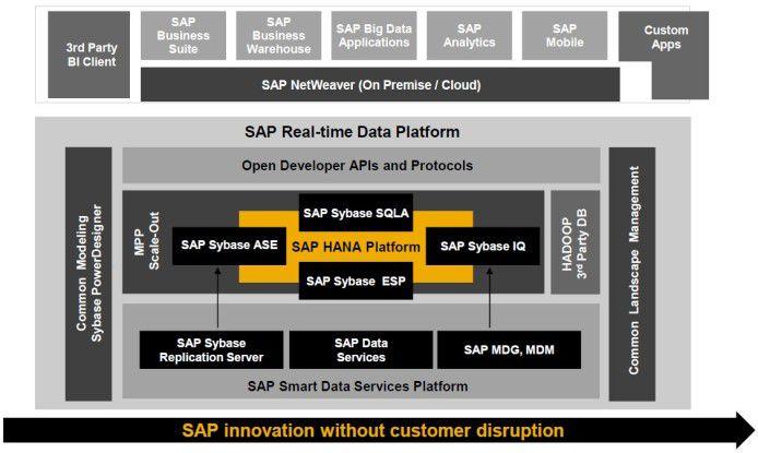 Auf Basis der SAP-Hana-Plattform soll laut SAP eine ganze Generation neuartiger Geschäftsanwendungen entstehen.