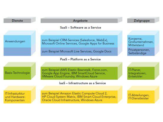 Das Cloud-Computing-Modell wird in drei Ebenen unterteilt.
