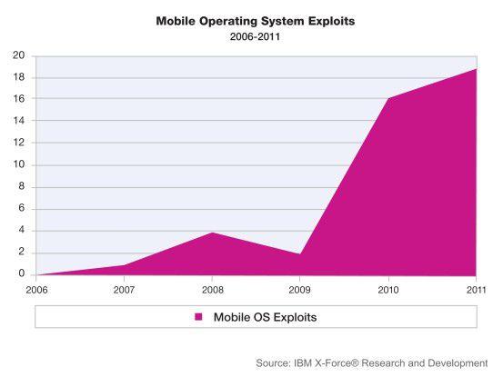 Die Zahl der bekannten Schwachstellen bei mobilen Betriebssystemen ist zwischen 2006 und 2011 massiv angestiegen, in 2011 alleine um 19 Prozent.