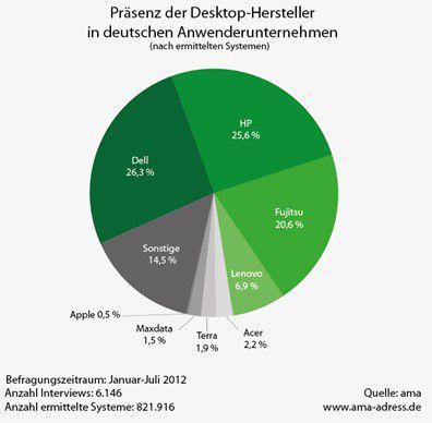 Präsenz der Desktop-Hersteller in deutschen Anwender-Unternehmen.