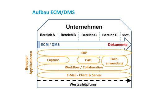 Aufbau ECM/DMS-Lösung als zentrale Ablage für alle Applikationen.