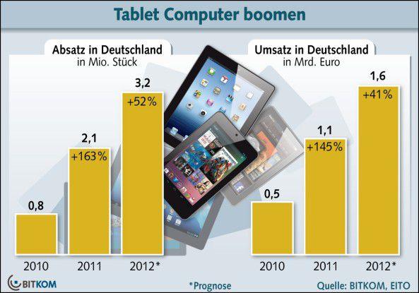 Im Tablet-Markt legen Umsatz und Absatz weiter zu.