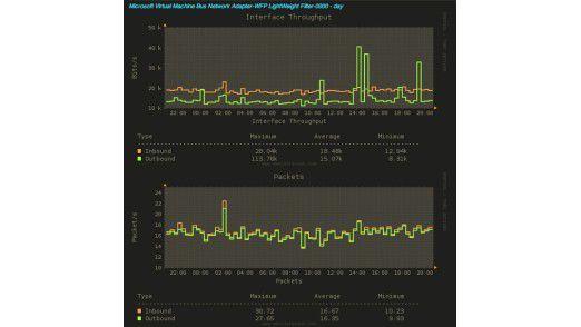 """Wer von Beta-Software nicht zurückschreckt, findet bei """"Monitor Scout"""" ein umfangreiches und vielseitiges Überwachungs-Tool der Enterprise-Klasse."""