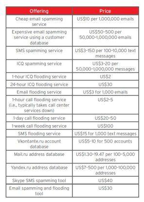 """Ein Angebot, das keine Wünsche offen lässt: Hier die Preisübersicht für """"Spamming und verwandte Services""""."""
