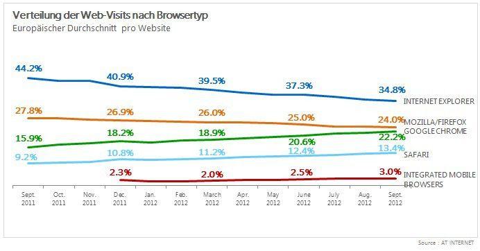 IE und Firefox verlieren im europäischen Durchschnitt konstant an Nutzern, Chrome und Safari legen zu.