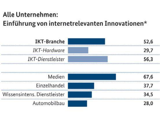 Internet-basierende Innovationen schaffen die Basis für neue Einnahmequellen. Hier sind Mediendienstleister besonders eifrig, Hardwarehersteller dagegen weniger. (Angaben in Prozent)