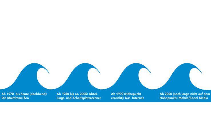 Die vier Wellen der Technologie-Innovation.