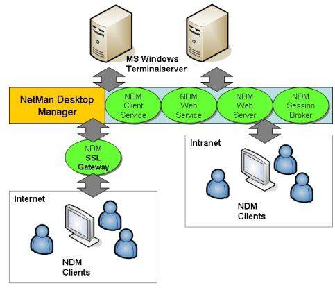 NDM stellt Anwendungen netzwerkweit - auch im WAN - performant bereit.