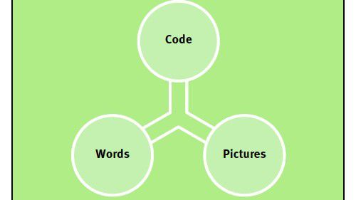 Jeffrey Veen beschreibt Websites als Spannungsverhältnis zwischen Text, Code und Bildern.