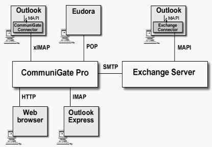 CommuniGate Pro ist auch über Microsoft Clients erreichbar.