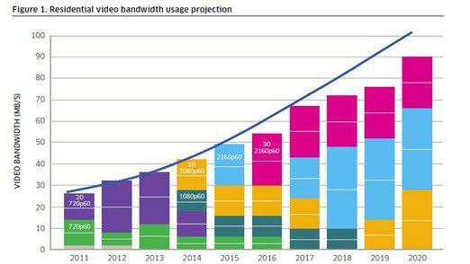 Bandbreitenexplosion: Alleine die steigende Nachfrage nach Video lässt den Bandbreitenbedarf bis 2020 auf 100 Mbit/s steigen.