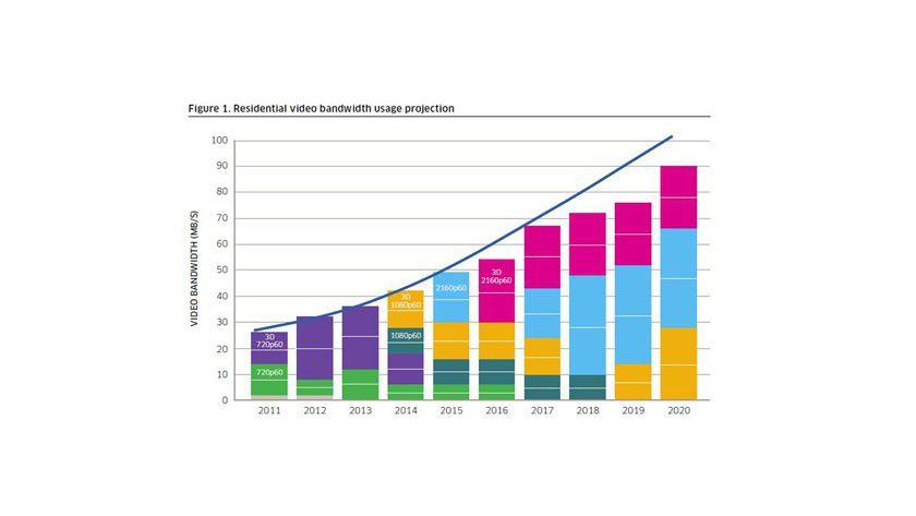 Bandbreitenexplosion: Allein die steigende Nachfrage nach Video lässt den Bandbreitenbedarf bis 2020 auf 100 Mbit/s steigen.