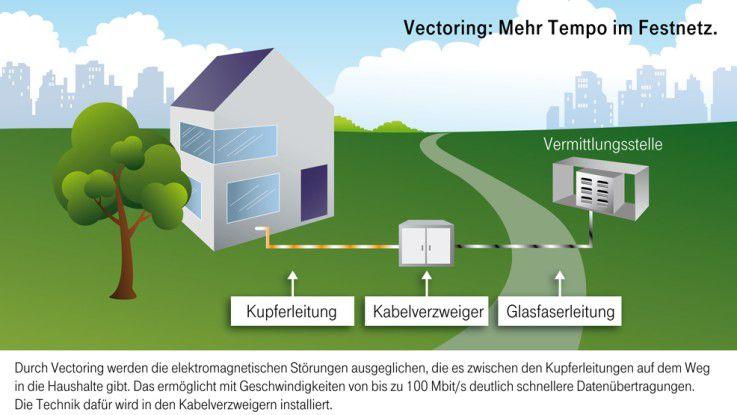 Mit DSL-Vectoring können auch auf dme Kupferkabel 100 Mbit/s übertragen werden.