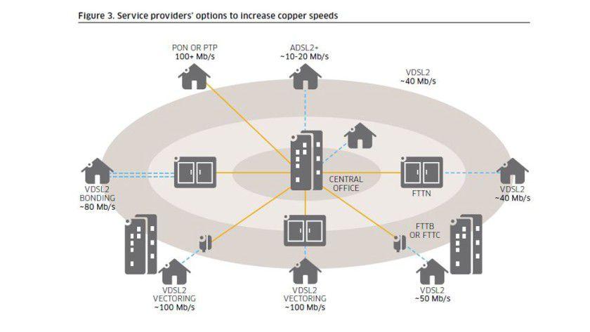 DSL mit 1 Gbit/s? Erschien das Vectoring mit 100 Mbit/s bereits als Quantensprung für das Kupferkabel, so übertragen Alcatel-Lucent-Forscher mit G.fast 1 Gbit/s per Telefonkabel.