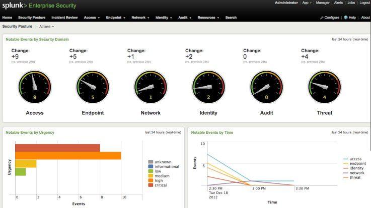 Ein mögliches Tools zur Datenanalyse: Splunk. Damit verschaffen sich Anwender einen Überblick über die aktuelle Sicherheitslage im eigenen Netz.