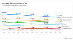 Europäisches Browser-Barometer: Google Chrome setzt Siegeszug fort - Foto: AT Internet