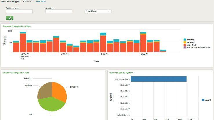 Security-Analyse-Tools wie Splunk helfen, Daten besser auf Sicherheitsrisiken hin eruieren zu können.