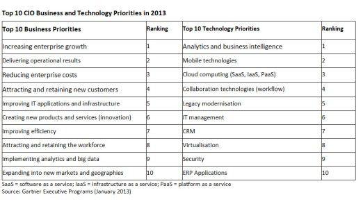 Business- und IT-Ziele der CIOs weltweit.
