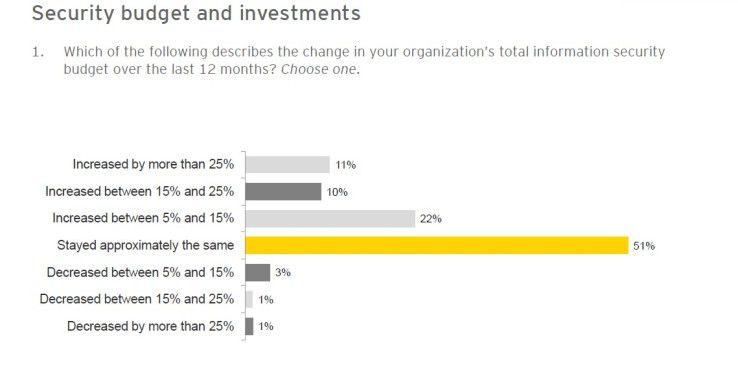 Weit über 90 Prozent der befragten Unternehmen haben ihre Security-Budgets in den vergangenen zwölf Monaten nicht gesenkt.