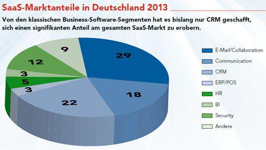 SaaS-Marktanteile in Deutschland 2013: Von den klassischen Business-Software-Segmenten hat es bislang nur CRM geschafft, sich einen signifikanten Anteil am gesamten SaaS-Markt zu erobern. Angaben in Prozent.