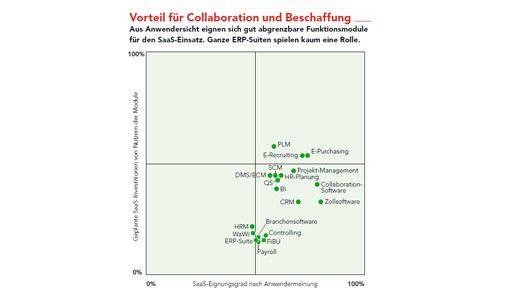 Vorteil für Collaboration und Beschaffung: Aus Anwendersicht eignen sich gut abgrenzbare Funktionsmodule für den SaaS-Einsatz. Ganze ERP-Suiten spielen kaum eine Rolle. Angaben in Prozent, n = 71.