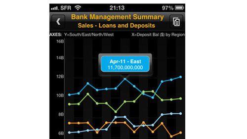 Die aktuelle Version von SAP BusinessObjects unterstützt auch die Datenvisualisierung.