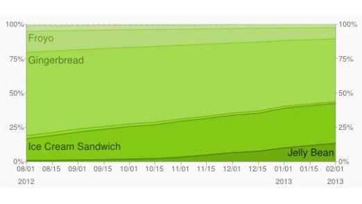 Android 2.3 (Gingerbread) ist nach wie vor die verbreitetste Version.