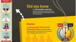 Sicherheit in Social Media : Security-Tools für Facebook & Co. - Foto: SAI Global
