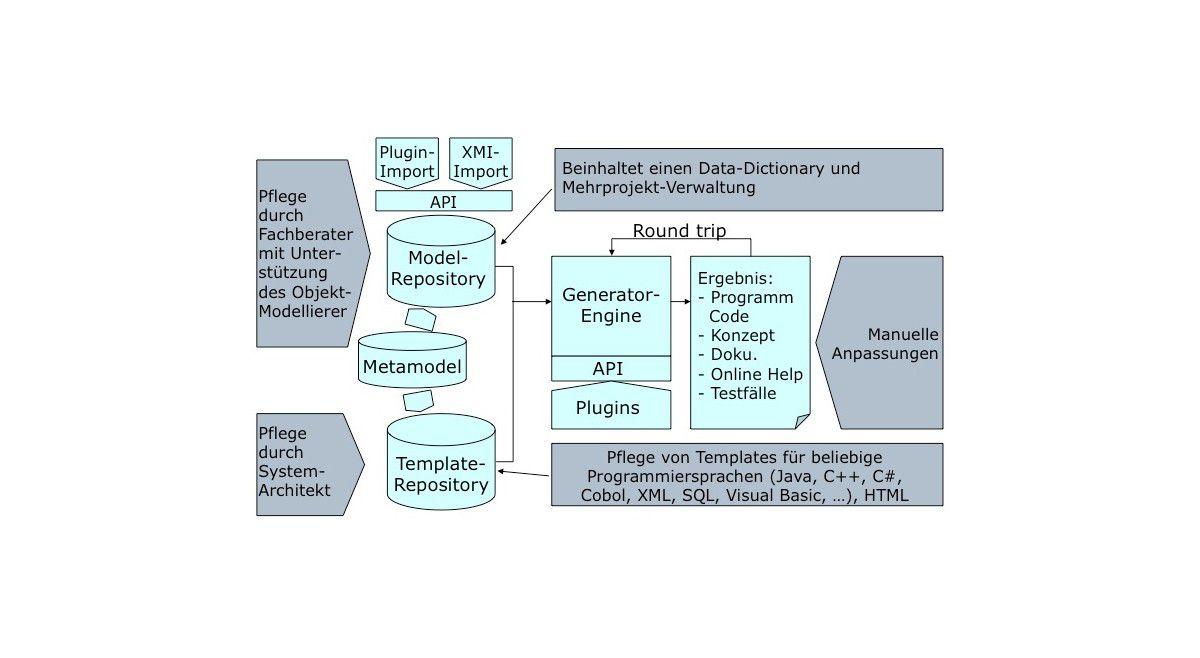 Ziemlich Java Vorlagen Engine Bilder - Beispiel Business Lebenslauf ...