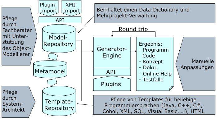 Schematischer Aufbau einer Softwareproduktionsmaschine.