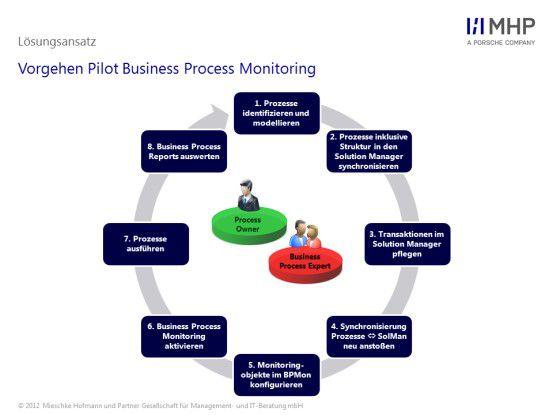 Um das Business Process Monitoring umzusetzen, sollten acht Schritte durchlaufen werden. In der Praxis empfiehlt es sich, die Überwachung anhand eines Pilot-Prozesses zu testen.
