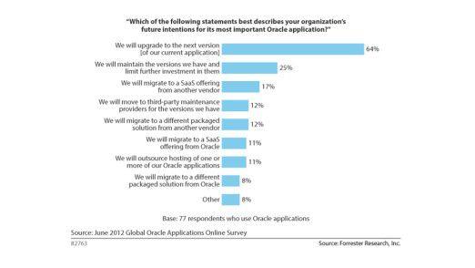 Zwei Drittel der Oracle-Applications-Anwender wollen auf das kommende Release ihrer bestehenden Lösung wechseln, ein weiteres Viertel auf der gerade eingesetzten Version bleiben.