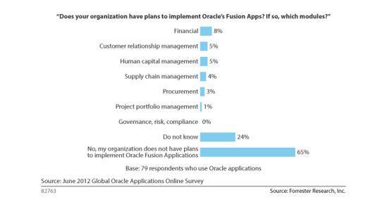Zwei von drei Anwendern, die Oracle-Anwendungen einsetzen, verfolgen keine Pläne für einen Wechsel auf die Fusion-Applications-Familie.
