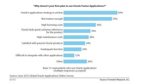 Über die Hälfte der befragten Anwender kritisiert Oracles Applikationsstrategie als unklar und die Fusion-Applications als nicht reif genug. Mehr als jeder Dritte moniert die hohen Lizenzkosten.