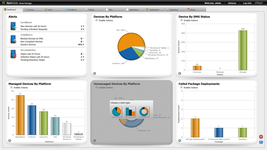 Das Dashboard von Citrix XenMobile MDM