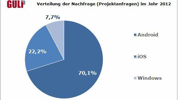 Bei Gulp wurden 2012 am meisten Mobile-Entwickler mit Android-Kenntnissen nachgefragt. (Quelle: Gulp)