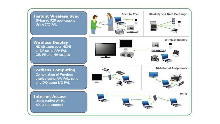 Die Einsatzmöglichkeiten der Gigabit-Funktechnik sind vielfältig.