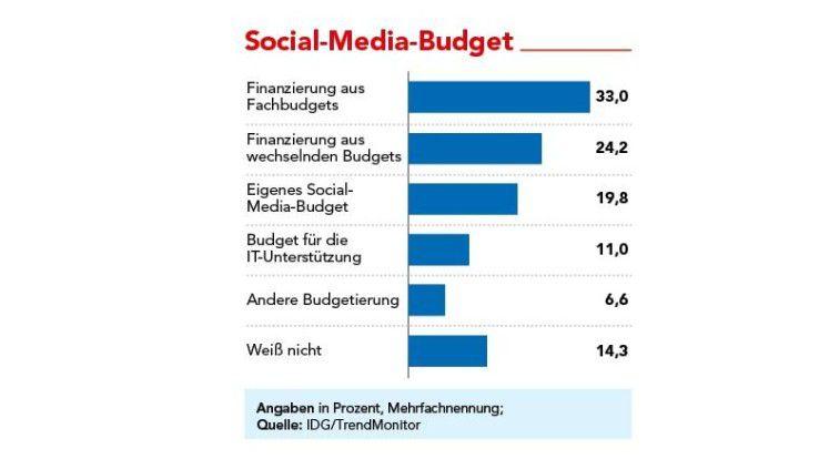Social-Media-Budget Meistens finanzieren die Fachbereiche die Social-Media-Aktivitäten.