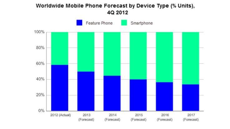 Dieses Jahr sollen erstmals mehr Smartphones als konventionelle Mobiltelefone weltweit verkauft werden.