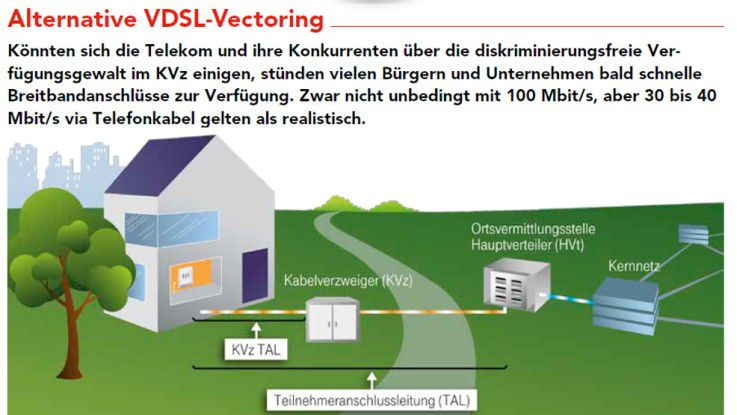 Alternative VDSL-Vectoring