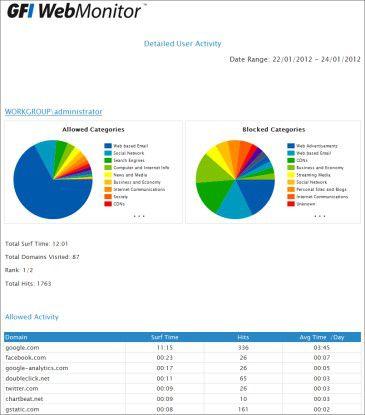 Power-Tool für Kontroll-Freaks: Der WebMonitor gibt detaillierte Auskunft über die Benutzeraktivitäten.