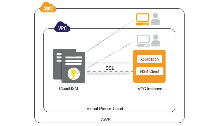 Das HSM soll einen sicheren Zugriff auf Daten in der Amazon-Cloud gewährleisten.