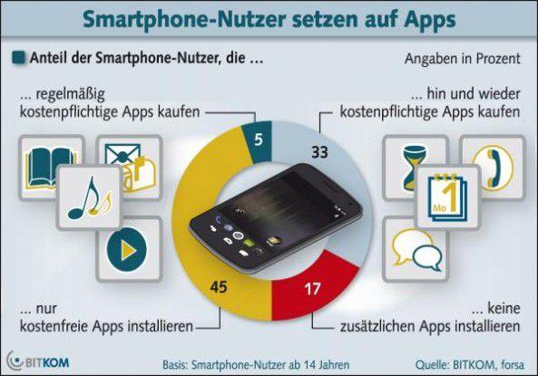 Die App-Nutzung im Überblick
