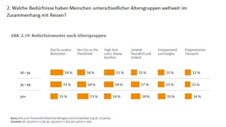 """Jüngere Menschen betrachten den sicheren und schnellen Transport als selbstverständlich. Sie möchten ihr Reisezeit sinnvoll für """"andere Aktivitäten"""" nutzen."""