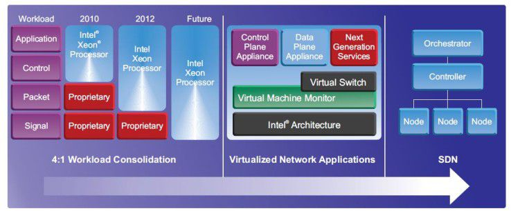 Intel Roadmap in Richtung SDN.