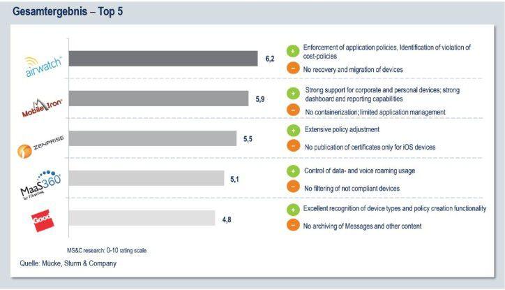 Auch die Top 5 schafften nur 5 bis 6 von maximal 10 Punkten in der Bewertung.